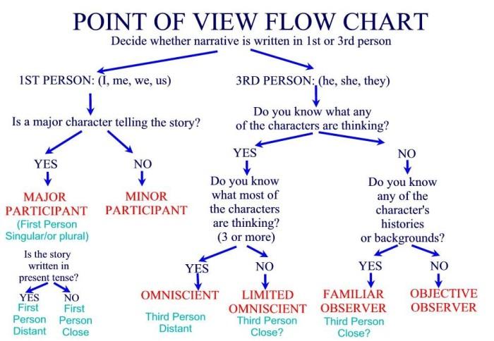 pov-flow-chart
